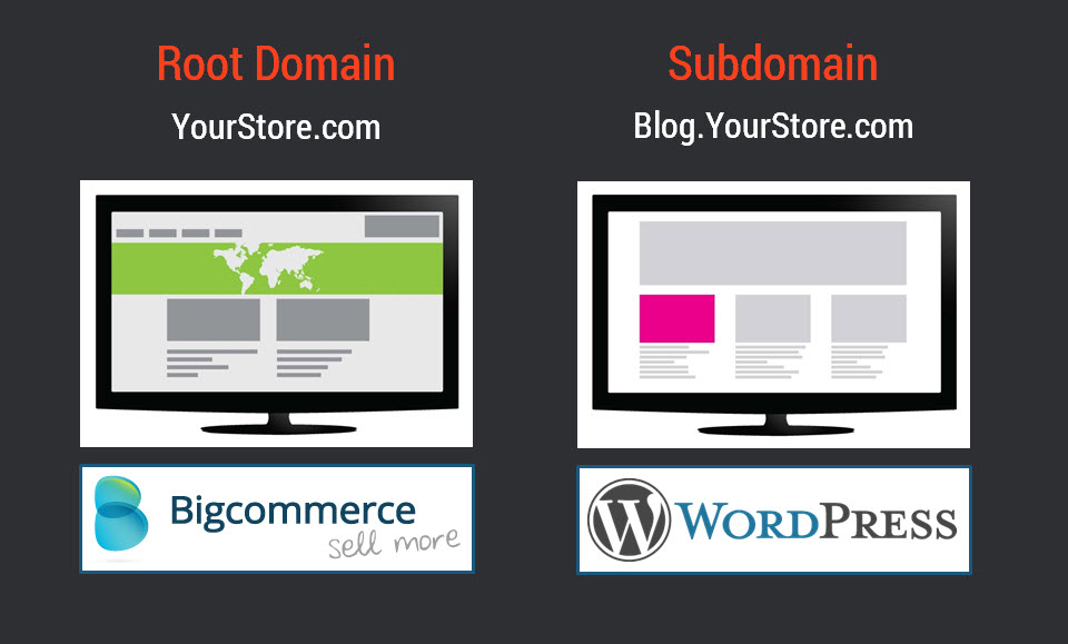 WordPress Blog on a Subdomain